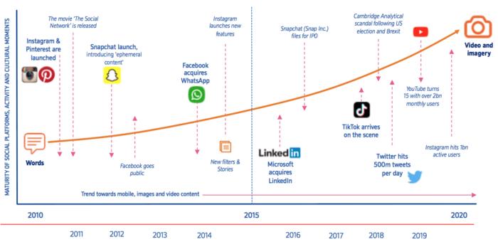 Plataformas sociais de comércio eletrônico em ascensão
