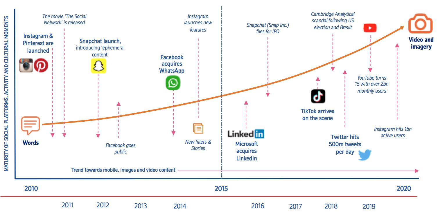 Rising social ecommerce platforms