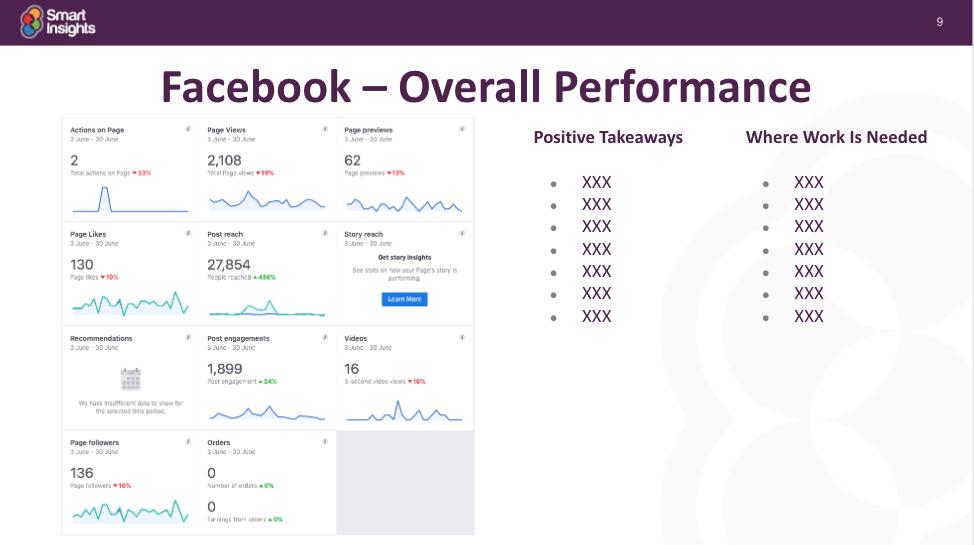 Modelo de relatório de mídia social