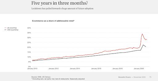 Gráfico de tendência ascendente de comércio social
