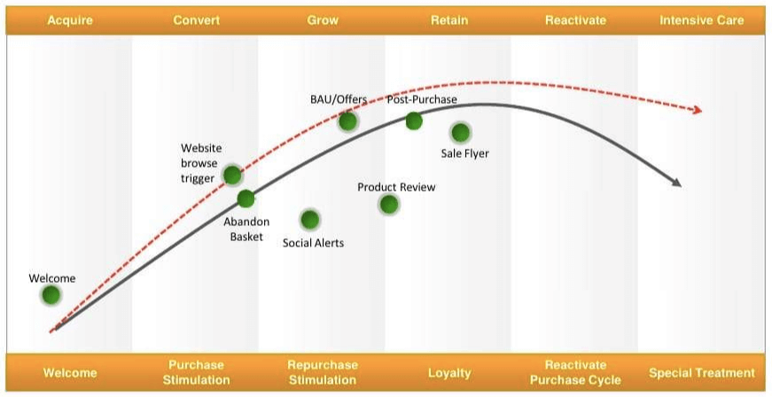 Email customer retention for business growth