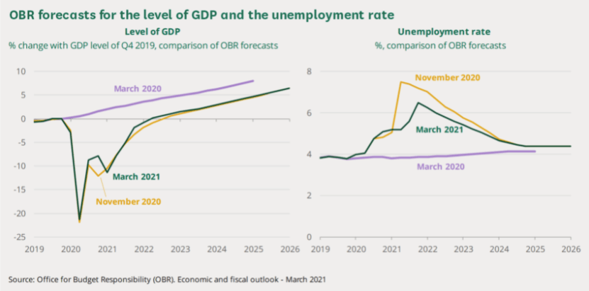 GDP and unemployment 2021