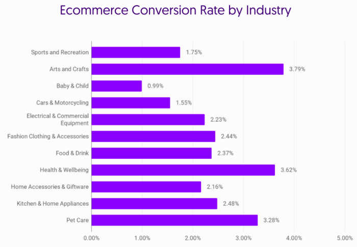 Growcode e-commerce conversion by industry