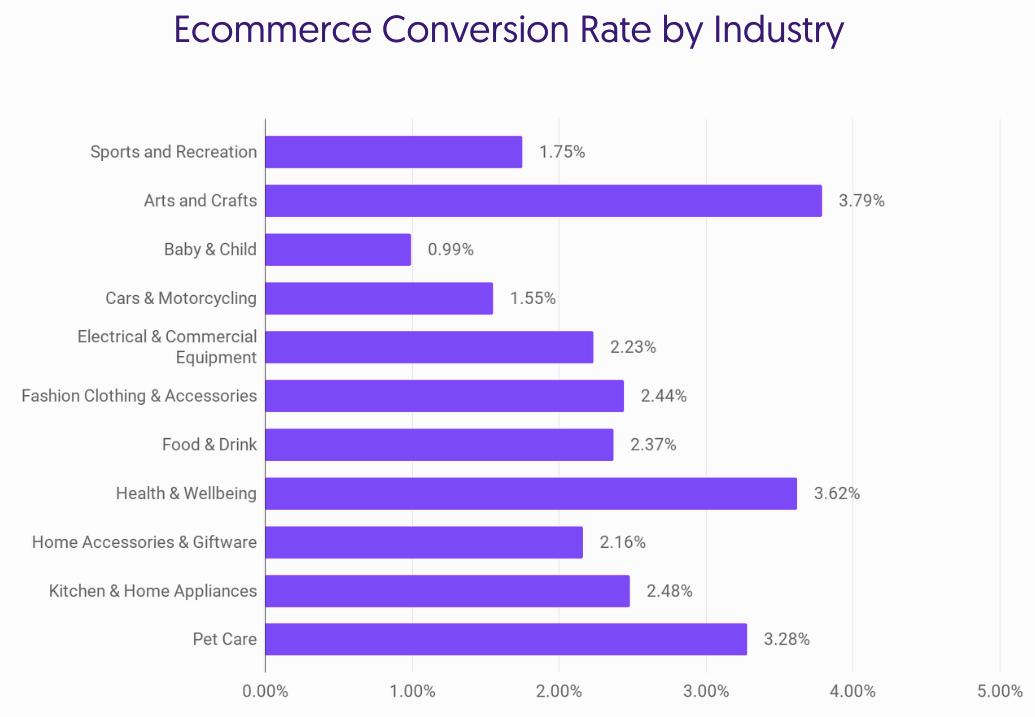 współczynnik konwersji w e-commerce