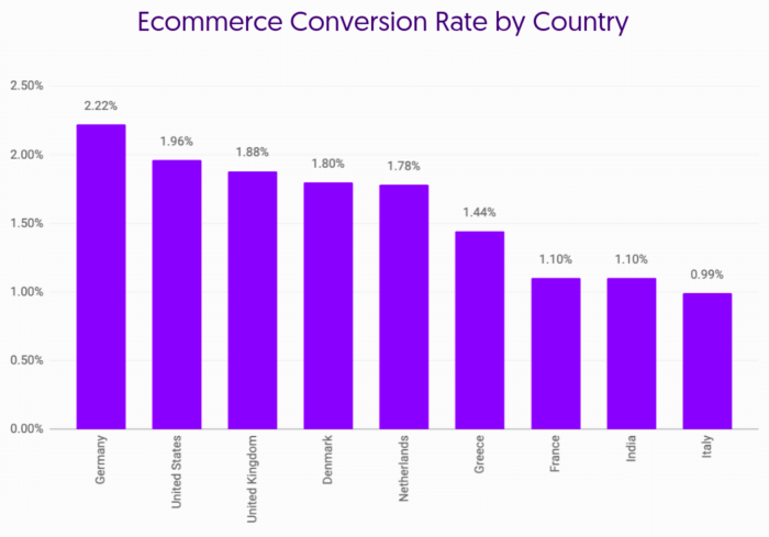 Growcode e-commerce rates by country