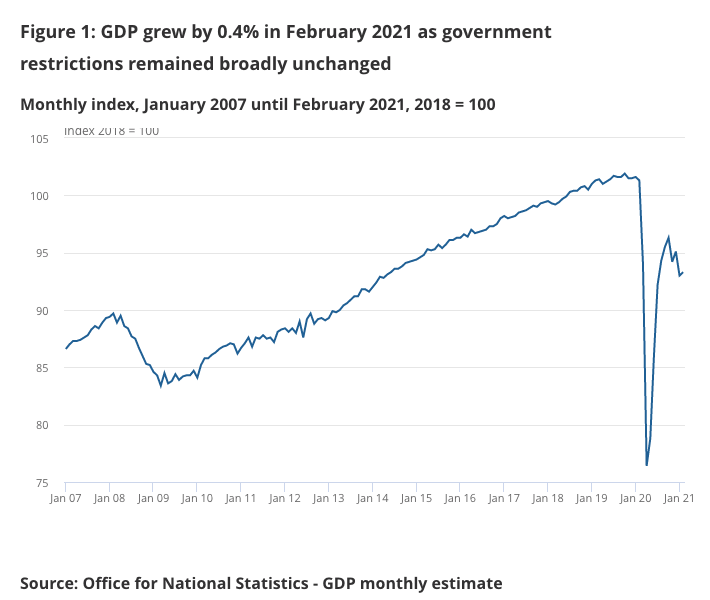Monthly GDP UK