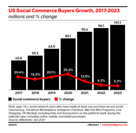 Social commerce growth