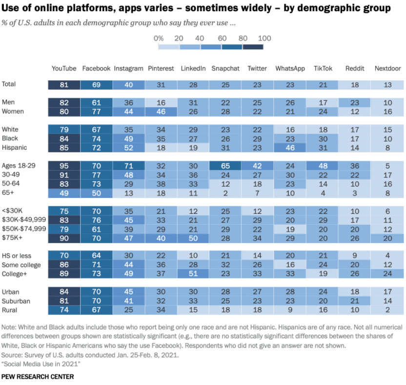 Social media trends diversification 2021