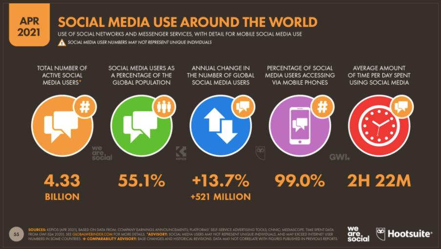 Social media trends usage April 2021