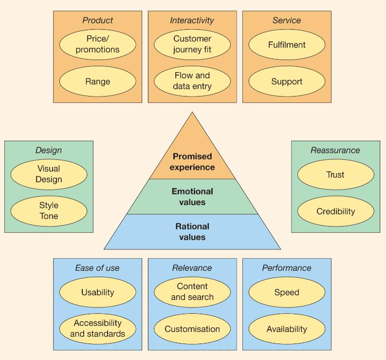 User experience digital value