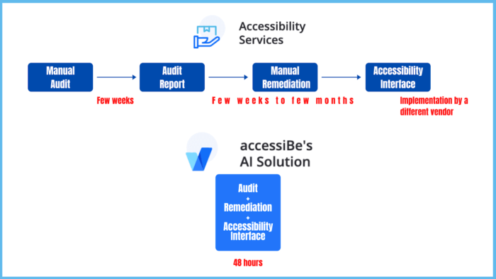 accessiBe vs. manual
