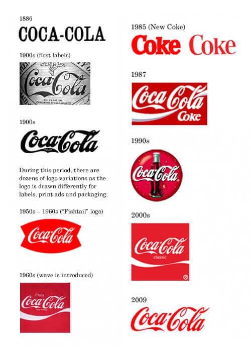 Coca-Cola brand development