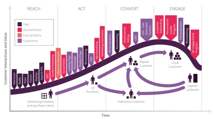 Omnichannel customer lifecycle