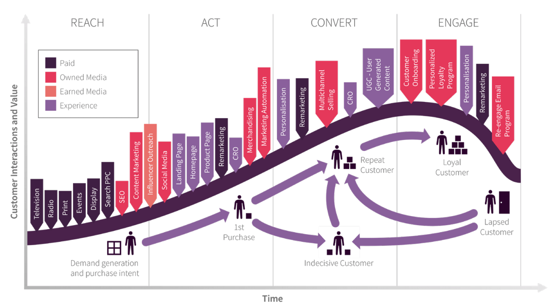 Omnichannel customer lifecycle
