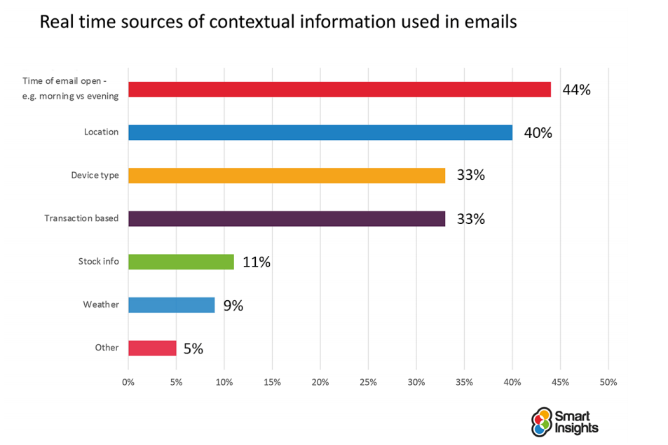 Email automation data