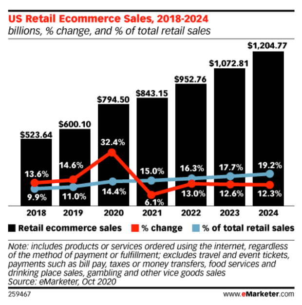 E-commerce marketing growth US