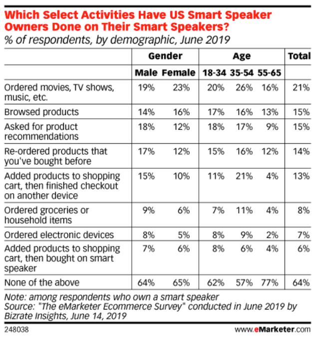 Smart speakers digital experience