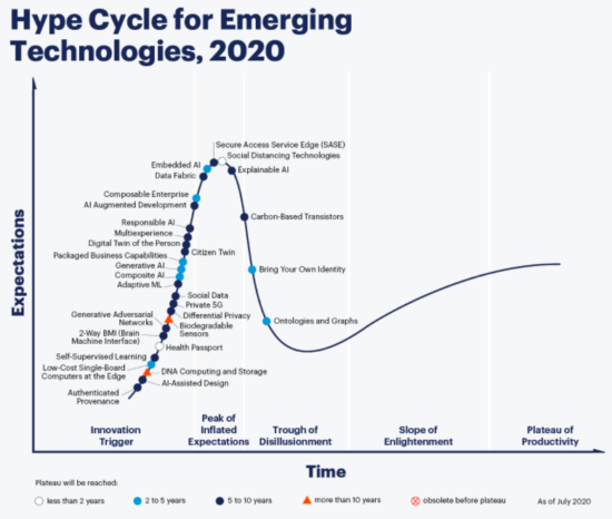 Gartner Hype Cycle for technology product marketing