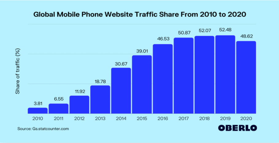 Global mobile phone web traffic marketing stats