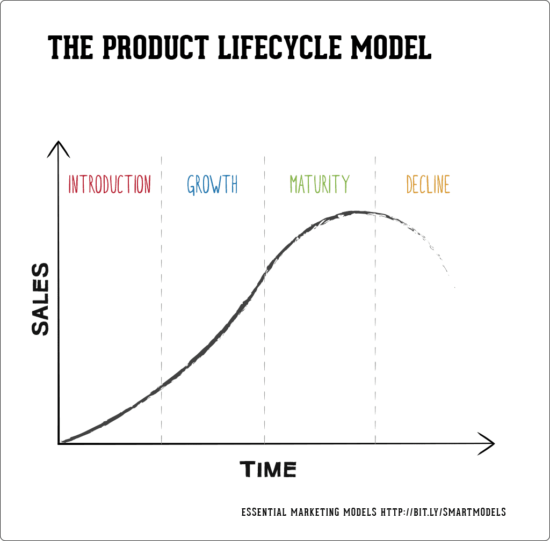 Product Lifecycle model