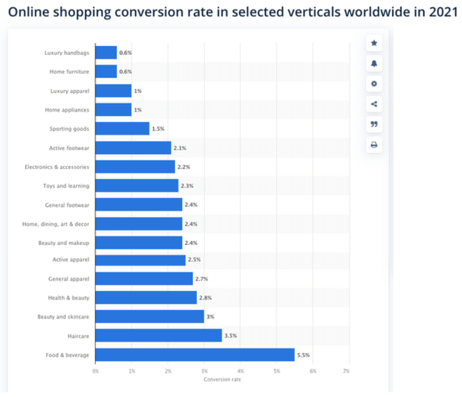 Top conversion rate by industry 2021
