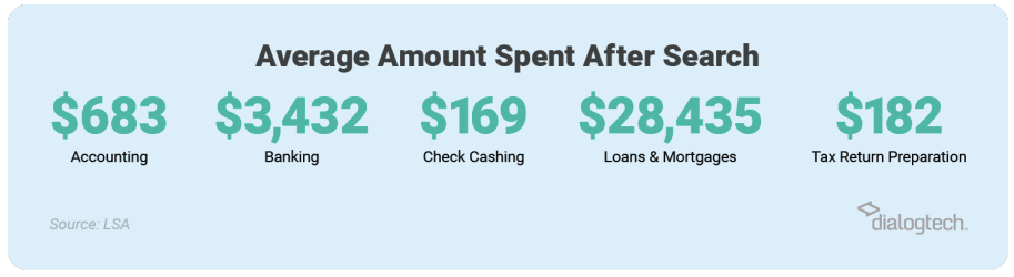 Average Amount Spent after search