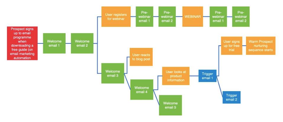 B2B email targeting
