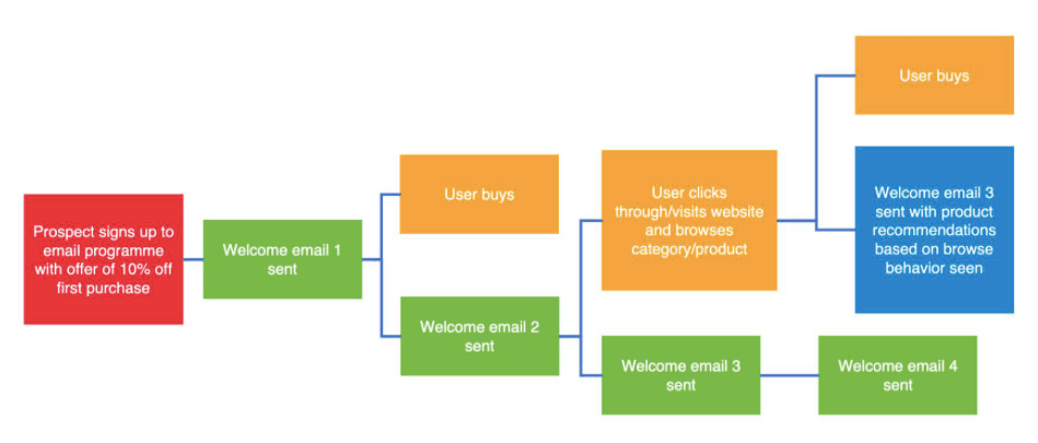 Consumer email targeting