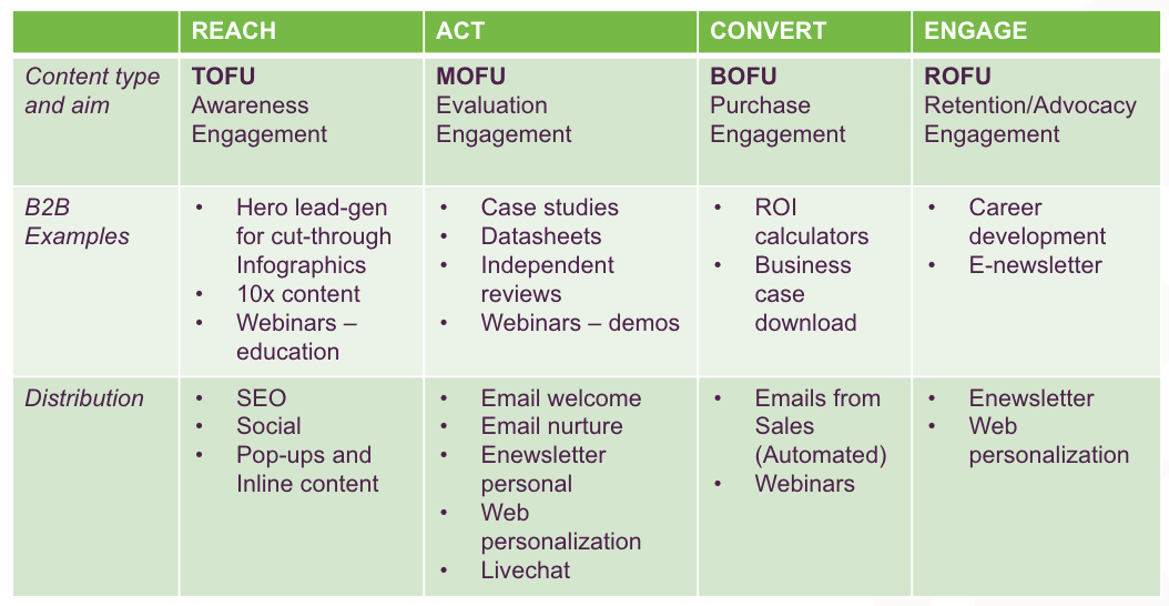 Content mapping for pharma