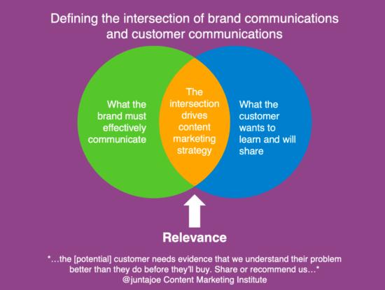 Content marketing digital