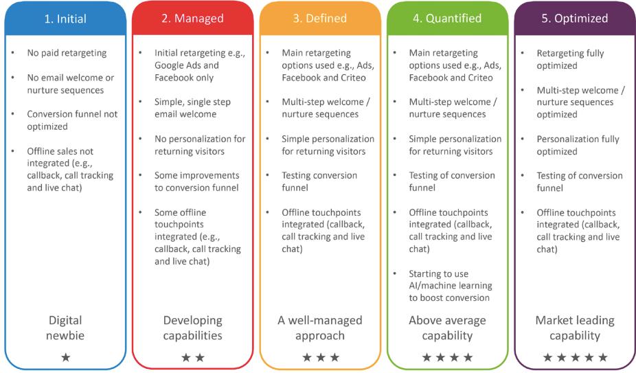 Conversion digital marketing for manutacturing