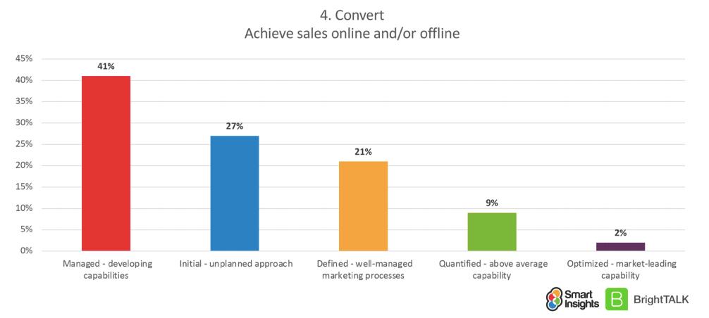 Conversion manufacturing marketing maturity ratings