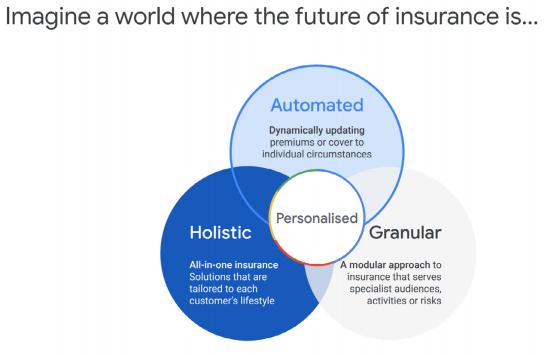 Digital marketing for insurance