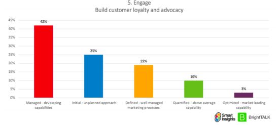 Digital marketing maturity customer engagement