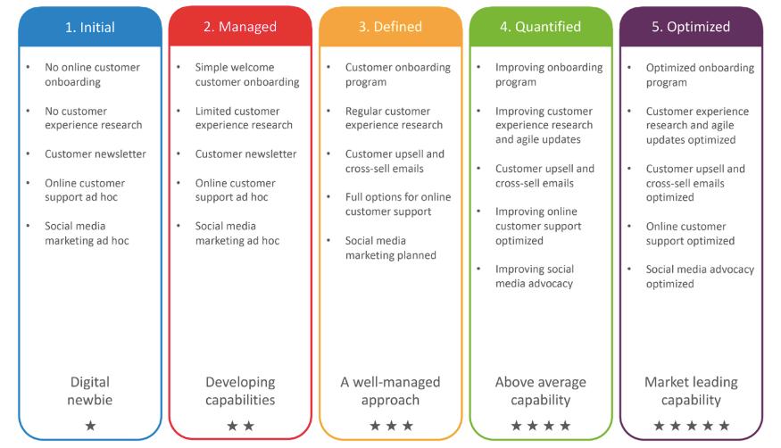 Digital marketing maturity engagement benchmarking