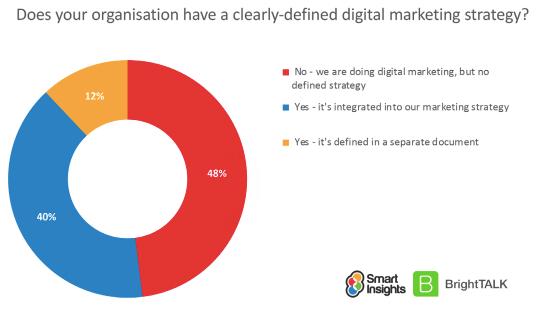 Digital marketing maturity