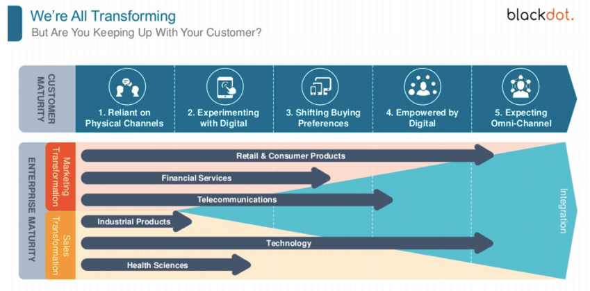 Digital transformation for financial services