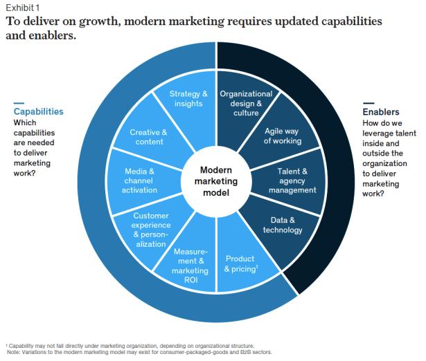 Digital transformation in marketing