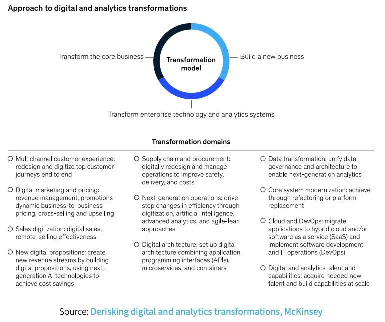 Digital transformation model for finacnial services