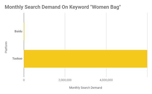 E-commerce Baidu search
