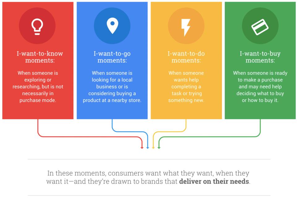 E-commerce micro moments