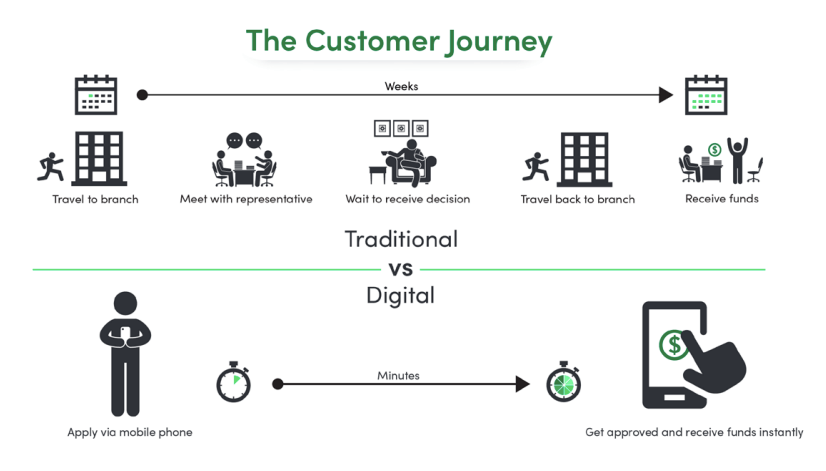 Financial services customer journey