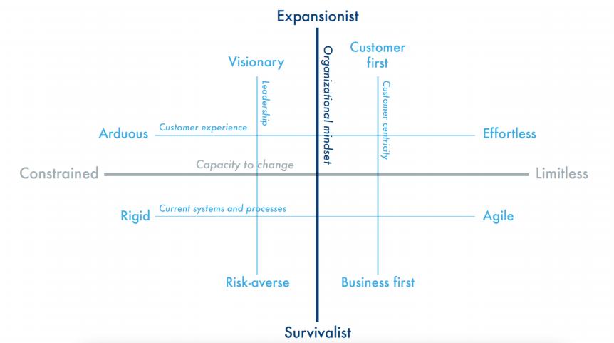 Financial services digital transformation benchmarks