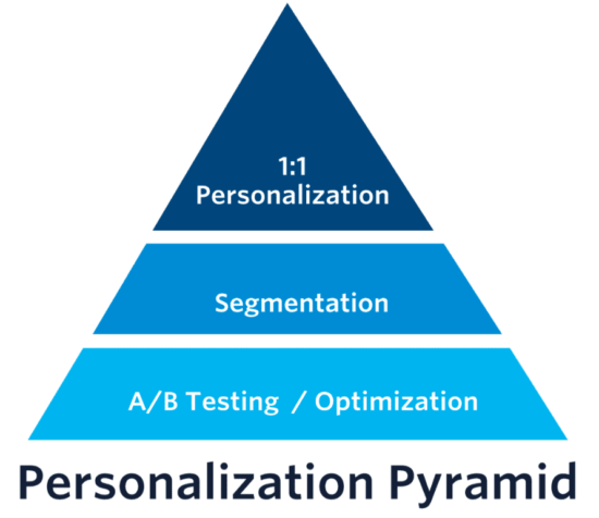 IT marketing web personalization