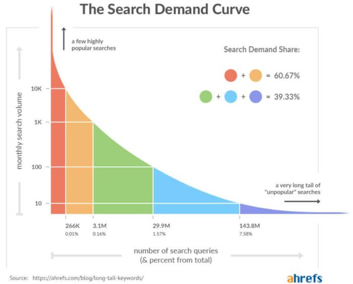 Digital marketing for manufacturing keywords for reach
