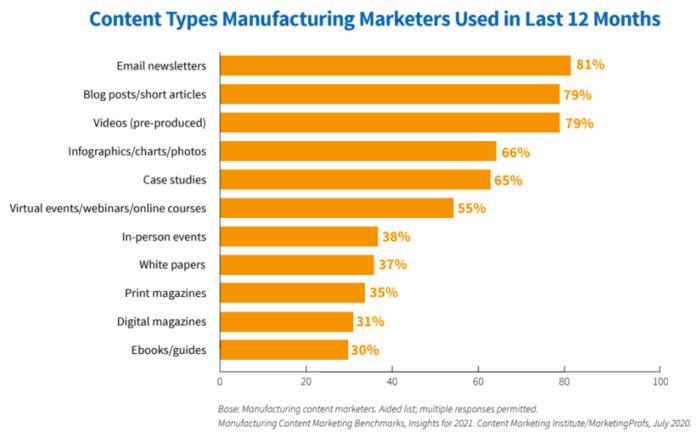 Manufacturing digital marketing content