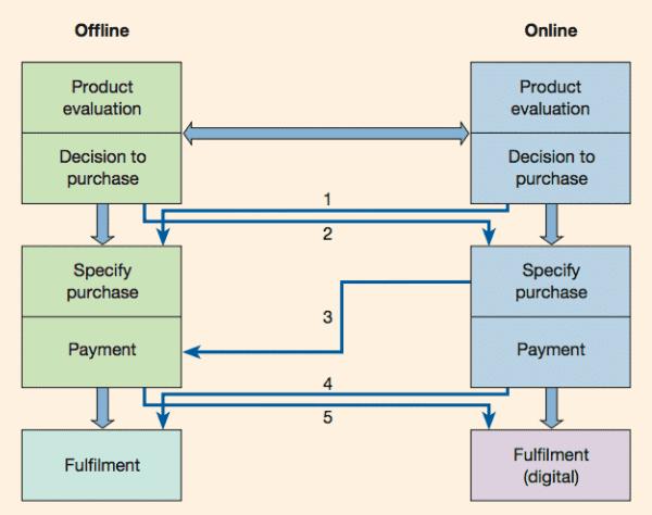 Multichannel online offline marketing for manufacturing