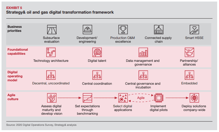 Oil and gas digital transformation