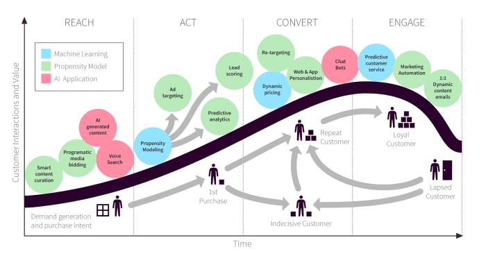 RACE-machine-learning-customer-lifecycle