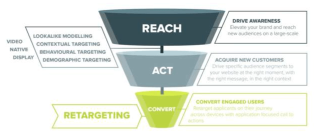 Retargeting funnel